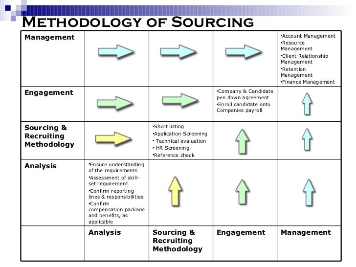 Sourcing strategies