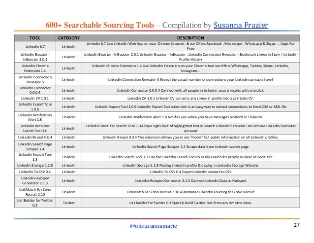 600+ SEARCHABLE Sourcing Tools compiled by Susanna Frazier @ohsusanna…