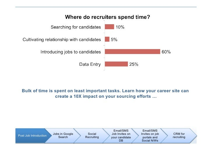 Bulk of time is spent on least important tasks. Learn how your career site can                   create a 10X impact on yo...
