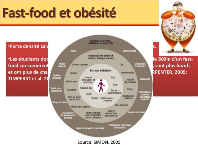 Alimentation Dans  Ans Fast Food