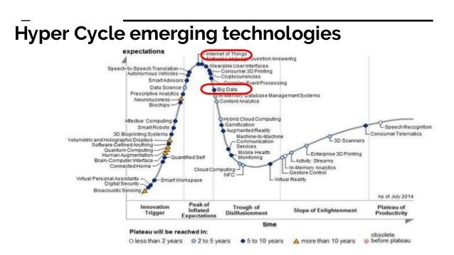 Hyper Cycle emerging technologies