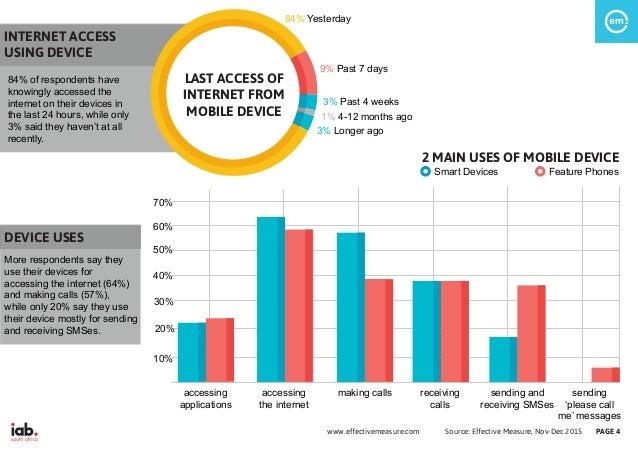 Source: Effective Measure, Nov-Dec 2015www.effectivemeasure.com PAGE 4 INTERNET ACCESS USING DEVICE 84% of respondents hav...