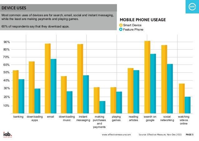 Source: Effective Measure, Nov-Dec 2015www.effectivemeasure.com PAGE 5 MOBILE PHONE USEAGE banking downloading apps downlo...
