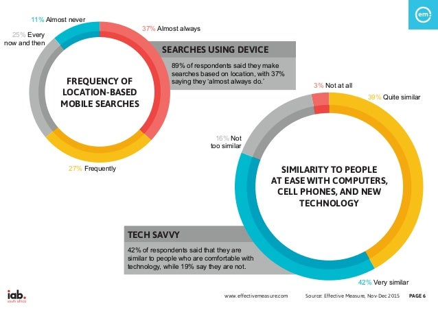 M SEARCHES USING DEVICE 89% of respondents said they make searches based on location, with 37% saying they 'almost always ...