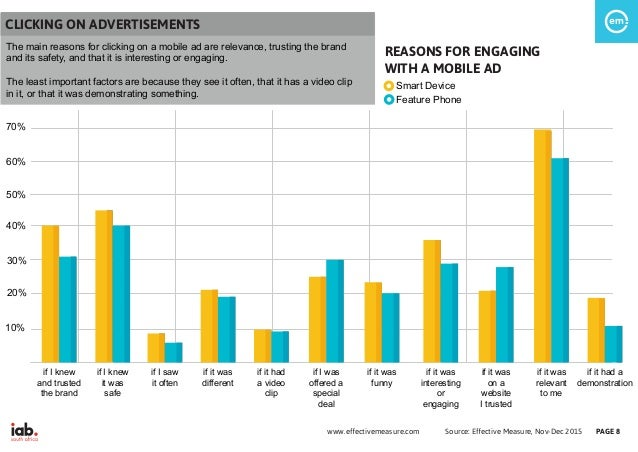 Source: Effective Measure, Nov-Dec 2015www.effectivemeasure.com PAGE 8 REASONS FOR ENGAGING WITH A MOBILE AD if I knew and...
