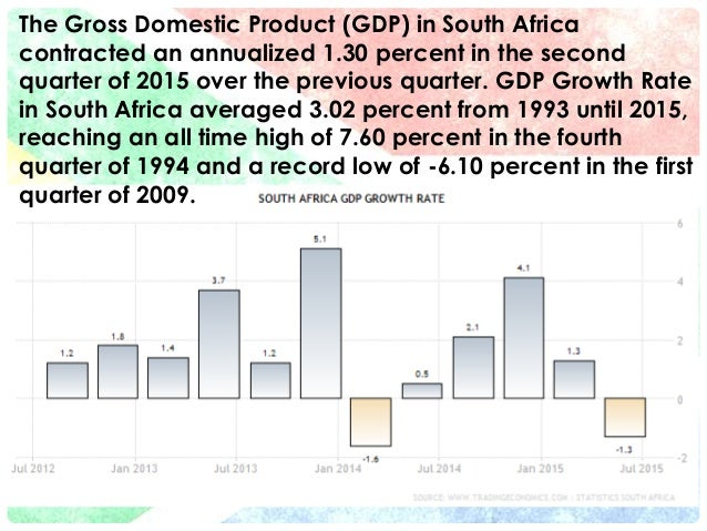 gdp gross domestic product week one macroeconomics Real gross domestic product (real gdp) articles investing how to calculate growth rate of real gdp how to calculate growth rate of real gdp real gross domestic product (real gdp) week 1: assessing your current financial health.