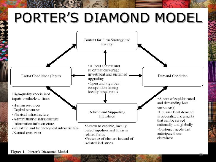 limitations of porter diamond model