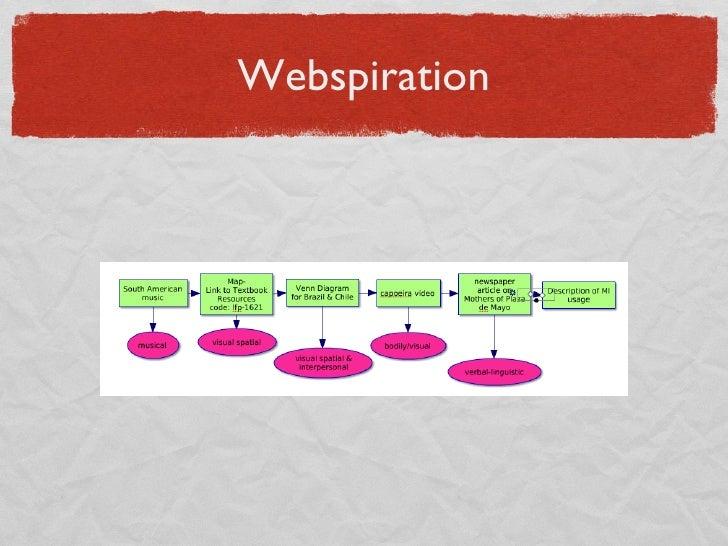 Webspiration