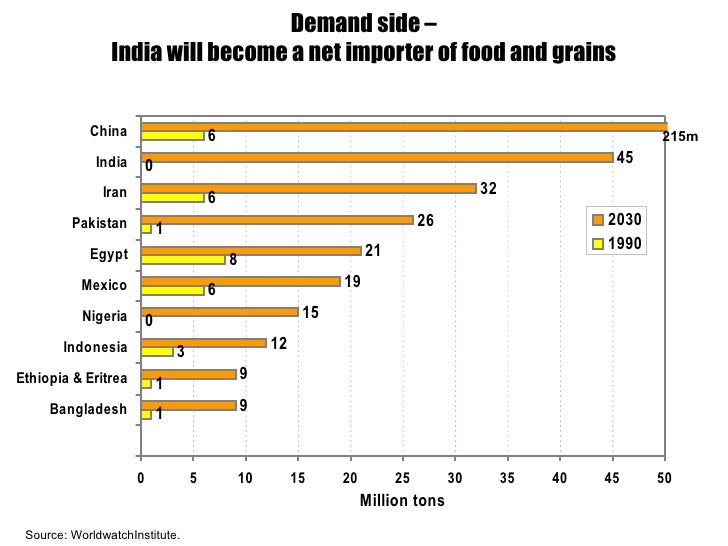 Demand side – India will become a net importer of food and grains 215m Source: WorldwatchInstitute.