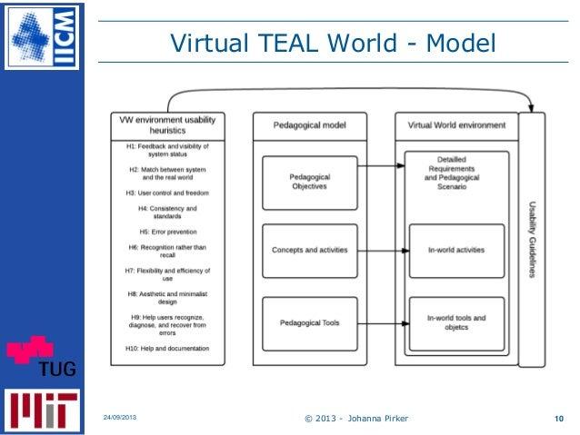 Virtual TEAL World - Model © 2013 - Johanna Pirker24/09/2013 10