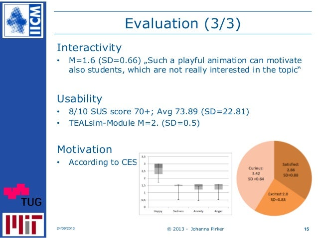 """Evaluation (3/3) Interactivity • M=1.6 (SD=0.66) """"Such a playful animation can motivate also students, which are not reall..."""