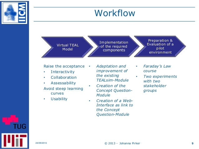 Workflow © 2013 - Johanna Pirker24/09/2013 9 Virtual TEAL Model Implementation of the required components Preparation & Ev...
