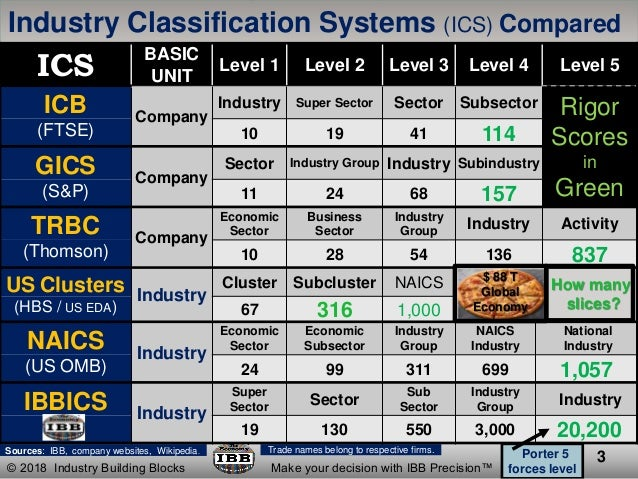Southern tier industry clusters in the context of the global economy Slide 3