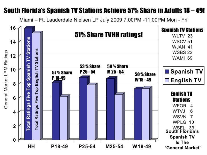 South Florida Five Top Tv Stations