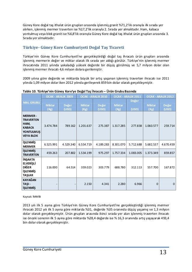 Güney Kore Cumhuriyeti 13 Güney Kore doğal taş ithalat ürün grupları arasında işlenmiş granit %71,2'lik oranıyla ilk sırad...