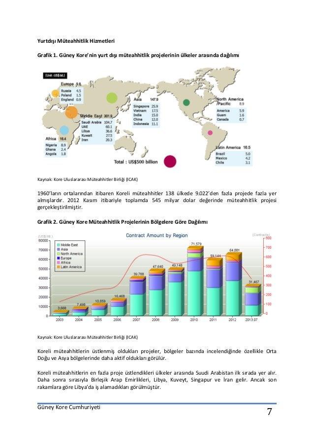 Güney Kore Cumhuriyeti 7 Yurtdışı Müteahhitlik Hizmetleri Grafik 1. Güney Kore'nin yurt dışı müteahhitlik projelerinin ülk...