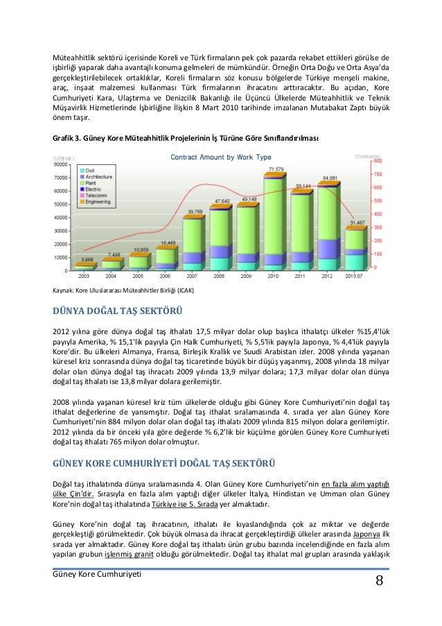 Güney Kore Cumhuriyeti 8 Müteahhitlik sektörü içerisinde Koreli ve Türk firmaların pek çok pazarda rekabet ettikleri görül...