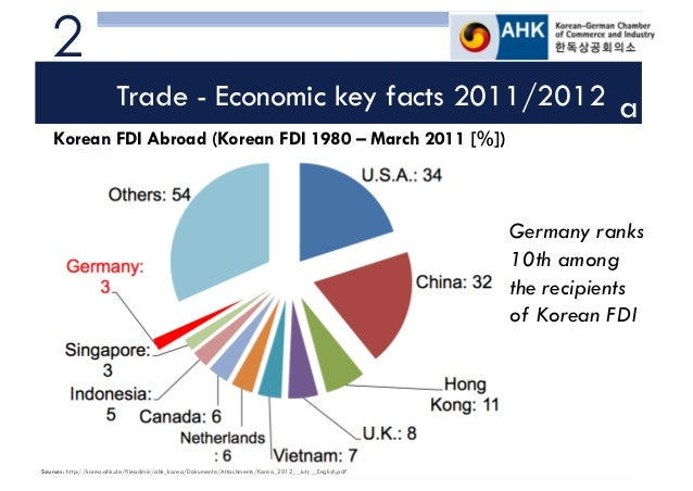 fdi policy of germany These country fact sheets contain the most relevant indicators about fdi in a country each sheet contains the most recent data on fdi flows and stocks, mergers and acquisitions, largest tncs and regulatory changes .