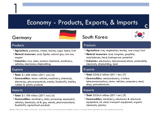 South Korea and Germany Business and Political relationship