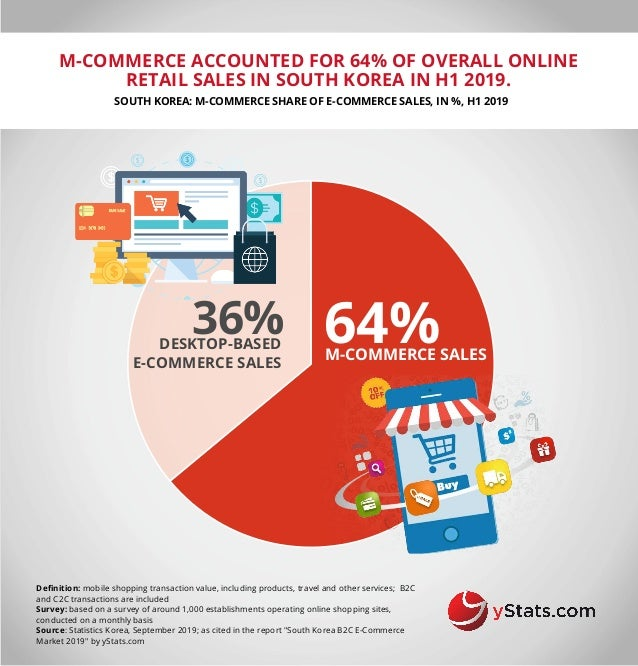 M-COMMERCE ACCOUNTED FOR 64% OF OVERALL ONLINE RETAIL SALES IN SOUTH KOREA IN H1 2019. SOUTH KOREA: M-COMMERCE SHARE OF E-...