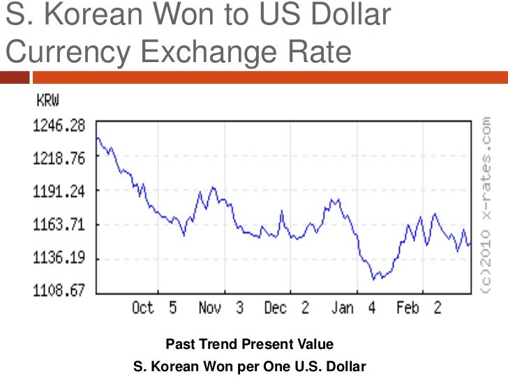 Maybank forex korean won