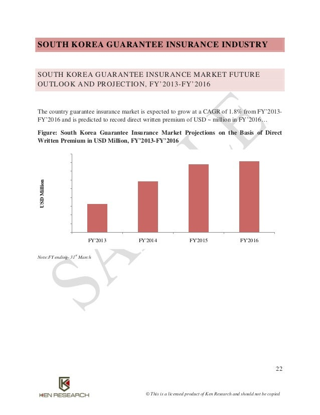 south korea insurance market driven by Profile of the south korean insurance market author: moya k mason subject: life insurance market keywords: trends, direct sales, distribution channels, bancassurance, market penetration, leading players, health created date.