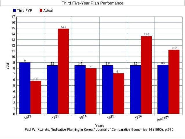 South Korean Economy