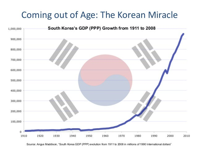 the growth and development of south korean economy Country report south korea  the south korean economy is expected to have  in which growth and development were supported by labour-intensive.