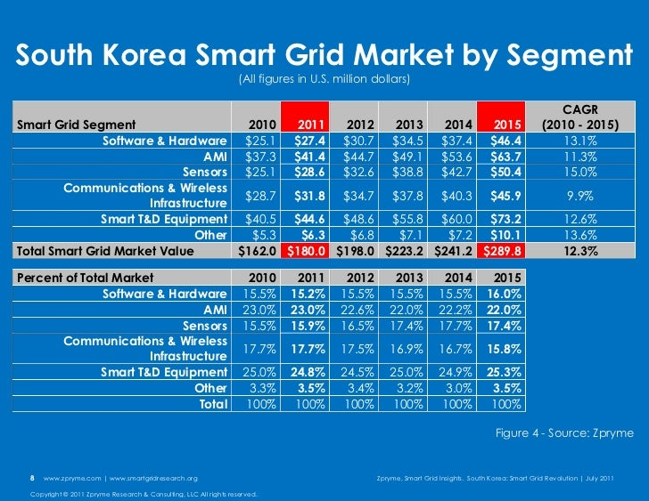 south korea research Market research and statistics on south korea online travel sales and intermediaries in south korea sep 2018 online travel sales are showing a strong performance mobile travel sales especially are expected to grow rapidly, as south korean consumers are extremely familiar with looking for what they want via their mobile phones, as well as making payments.
