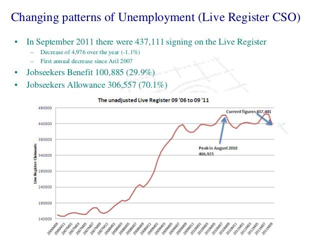 • In September 2011 there were 437,111 signing on the Live Register – Decrease of 4,976 over the year (-1.1%) – First annu...