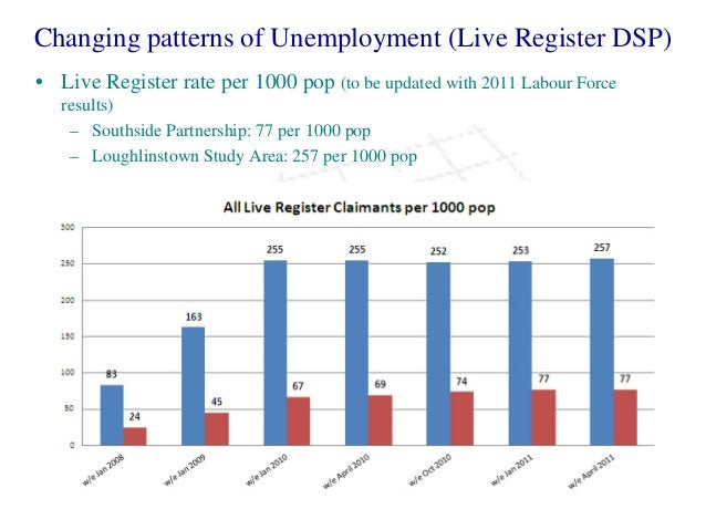 Changing patterns of Unemployment (Live Register DSP) • Live Register rate per 1000 pop (to be updated with 2011 Labour Fo...