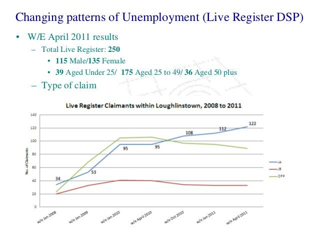 Changing patterns of Unemployment (Live Register DSP) • W/E April 2011 results – Total Live Register: 250 • 115 Male/135 F...
