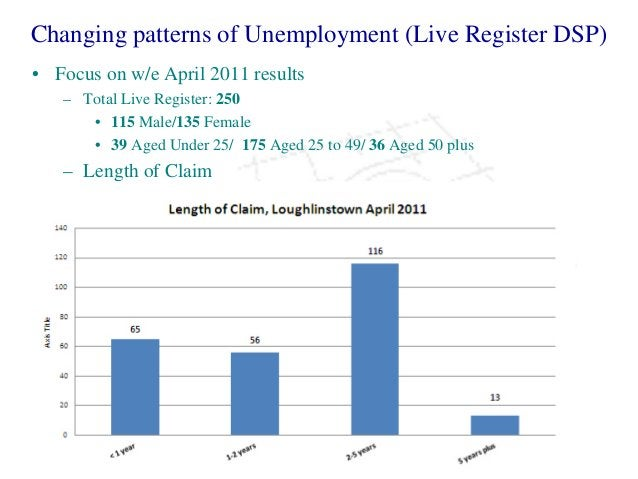 Changing patterns of Unemployment (Live Register DSP) • Focus on w/e April 2011 results – Total Live Register: 250 • 115 M...