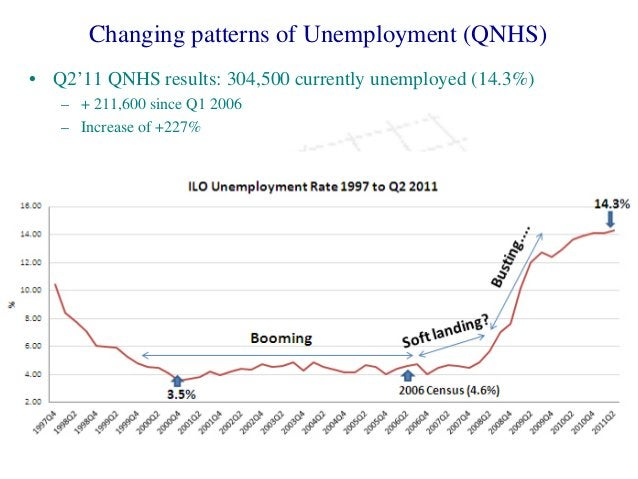 Changing patterns of Unemployment (QNHS) • Q2'11 QNHS results: 304,500 currently unemployed (14.3%) – + 211,600 since Q1 2...