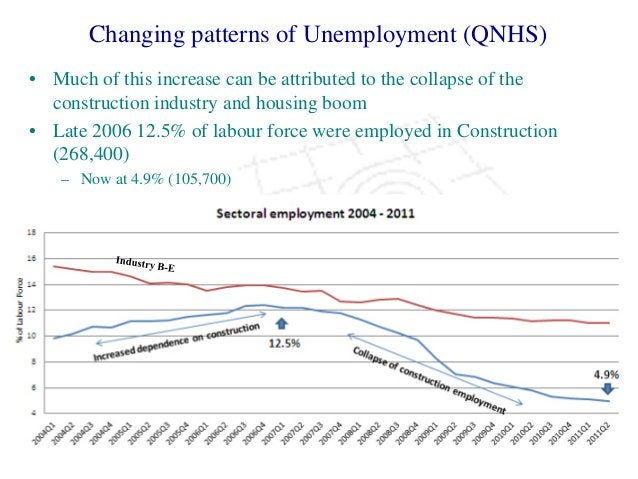 Changing patterns of Unemployment (QNHS) • Much of this increase can be attributed to the collapse of the construction ind...
