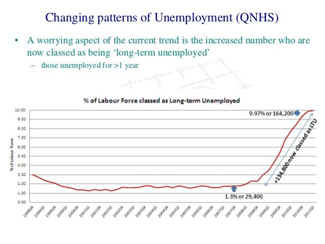 Changing patterns of Unemployment (QNHS) • A worrying aspect of the current trend is the increased number who are now clas...