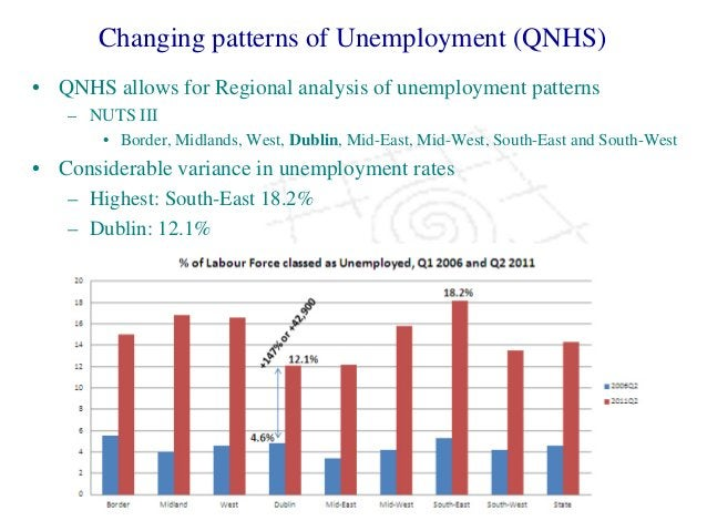 Changing patterns of Unemployment (QNHS) • QNHS allows for Regional analysis of unemployment patterns – NUTS III • Border,...