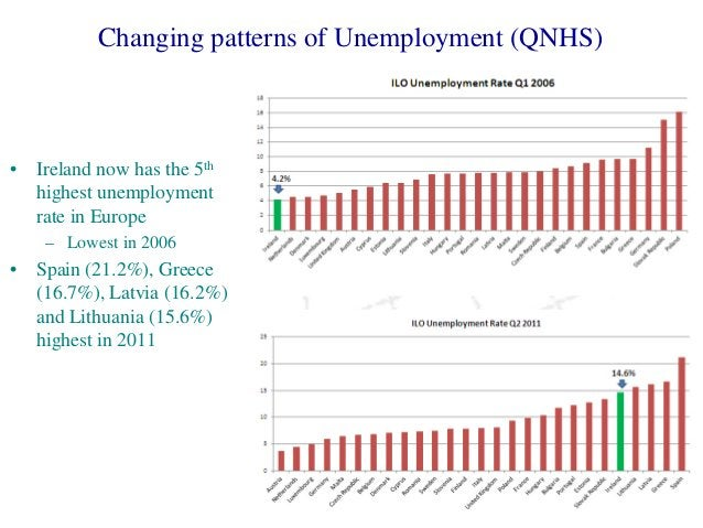 Changing patterns of Unemployment (QNHS) • Ireland now has the 5th highest unemployment rate in Europe – Lowest in 2006 • ...