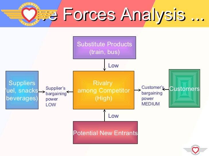 southwest porter five And apply porter's five forces model to discuss that industry's competitive forces  and  airlines, and some newer low-cost carriers like jetblue and southwest.