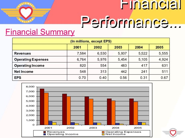 a financial analysis of southwest airlines Southwest financial report including risk assessment, peer comparison, internal financial analysis and environmental analysis our team earned the grade 17/20.