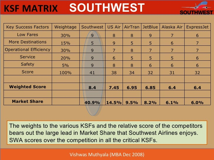 southwest airlines key success factors Success of southwest airlines essay success southwest airlines so, to start with, the company was founded in 16th of march, 1967 dallas by herb kelleher and rollin king it has a subsidiary company which is airtran airways southwest airlines flies to 72 destinations in the united states.