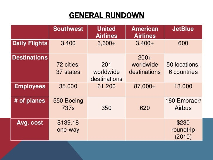 """southwest airlines competitive advantages Your competitive advantage doesn't exist anymore not only is this true but   consider the """"affordable airline,"""" southwest airlines southwest."""