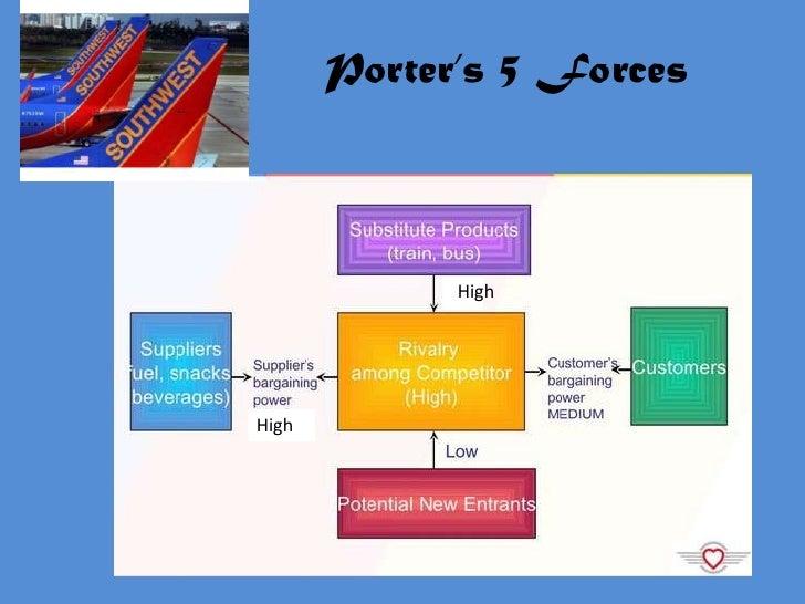 Porters five forces oldtown