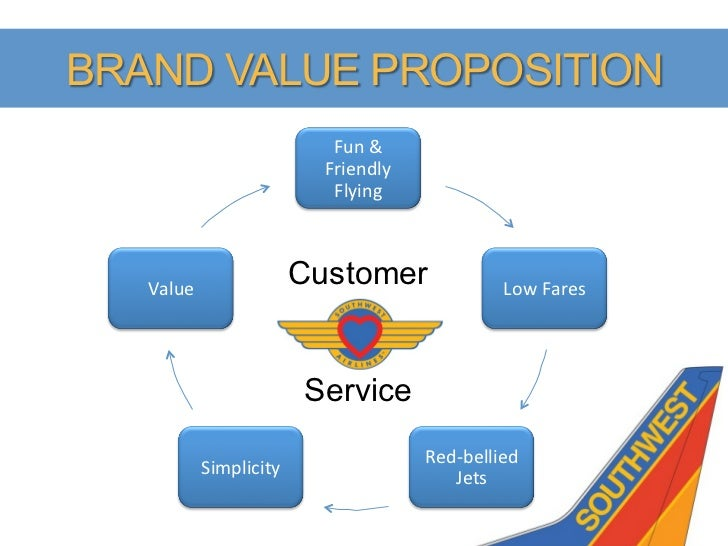customer service at southwest air essay Case study on southwest airlines company background southwest airlines was founded as air southwest on march 15 th ,1967 by herb kelleher and than 40.