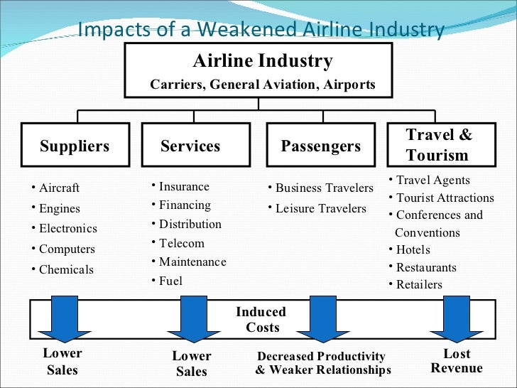 airline value chain To succeed, a company needs to use the concepts of value chain 1985, michael porter indentified that business analysis of two airlines.
