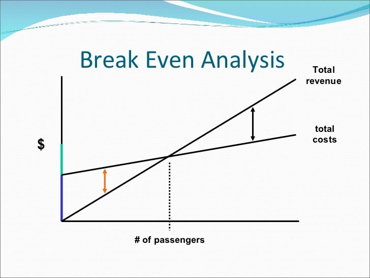 break even analysis for southwest airlines This number is frequently used to allow a cost comparison between different airlines or for the same airline across different time periods (say for one year vs the preceding year) a lower casm means that it is easier for the airline to make a profit, as they have to charge less to break even a low casm, however, is by no.