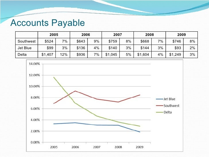 Southwest airlines accounts payable