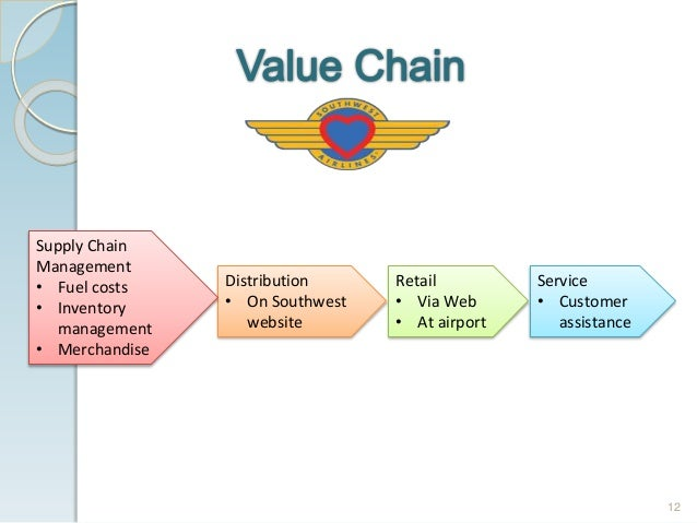 value chain analysis of airline industry Posts about airline industry value chain written by @flightbuff.