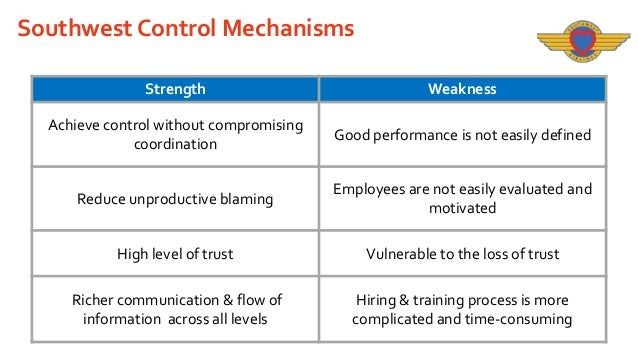 southwest airlines and control mechanisms Start studying final exam review southwest airlines employees all know about when an organization's _____ is a control mechanism for making sure the.