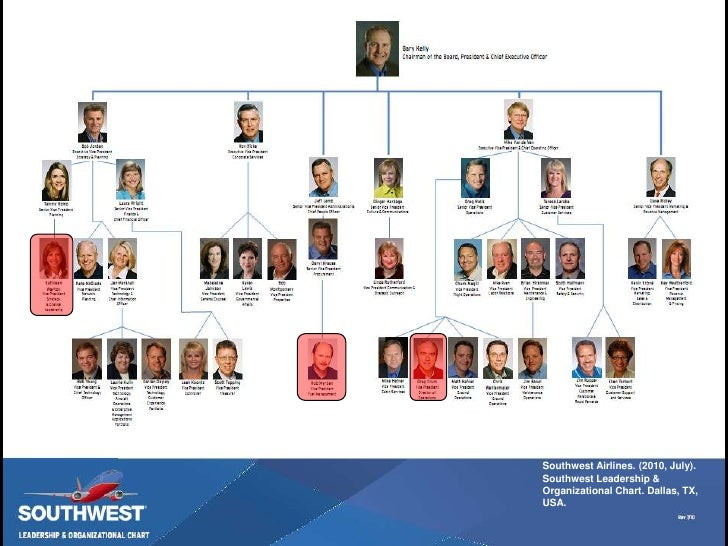 leadership at southwest airlines Effective management at southwest airlines 1 2  slide 22southwest airlines (2010, july) southwest leadership & organizational chart dallas,.
